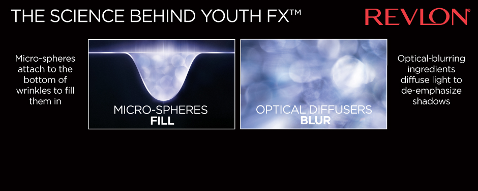 THE SCIENCE BEHIND YOUTH FX™