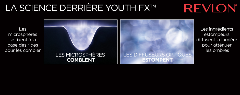 LA SCIENCE DERRIÈRE YOUTH FX™